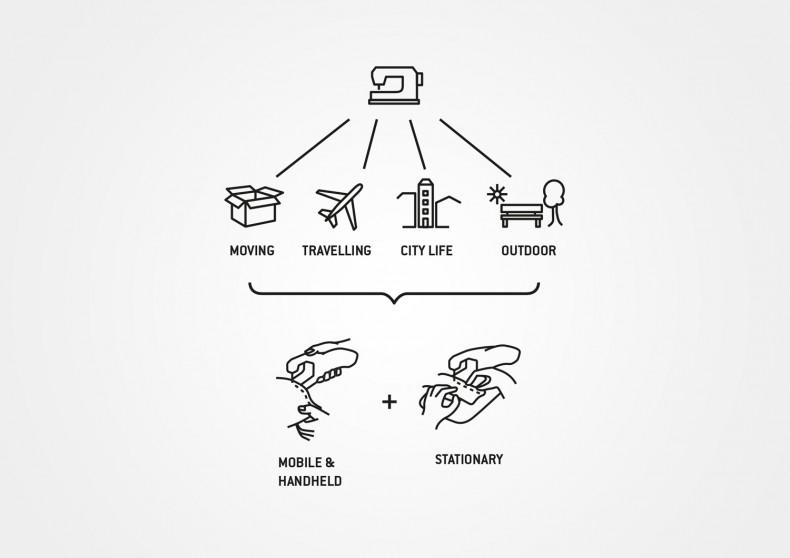 Nalintu – Handheld Sewing Machine – Concept